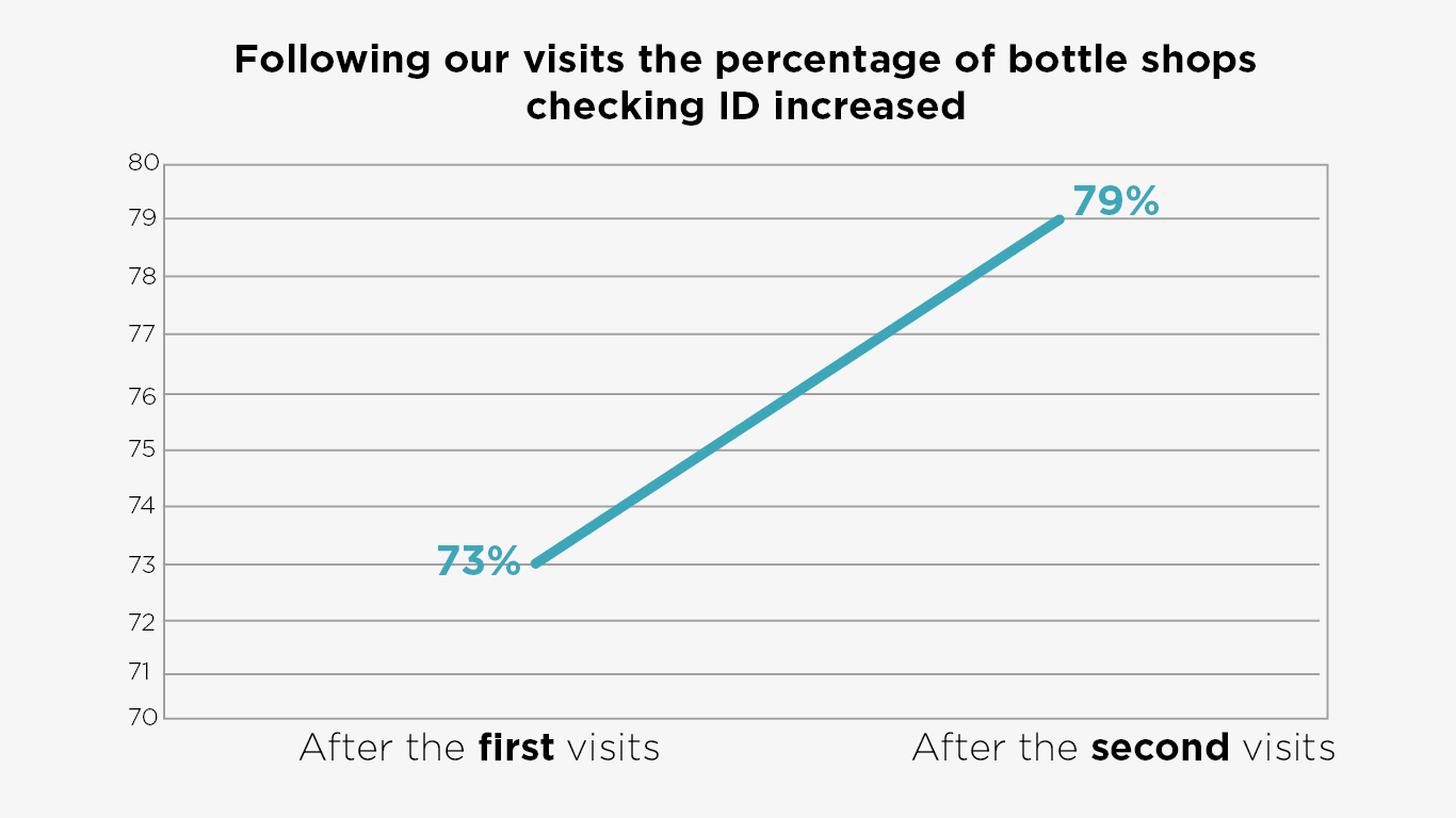 Following out visits the percentage of bottle shops checking ID increased to 73% (after first visits) and then 79% (after second visits)