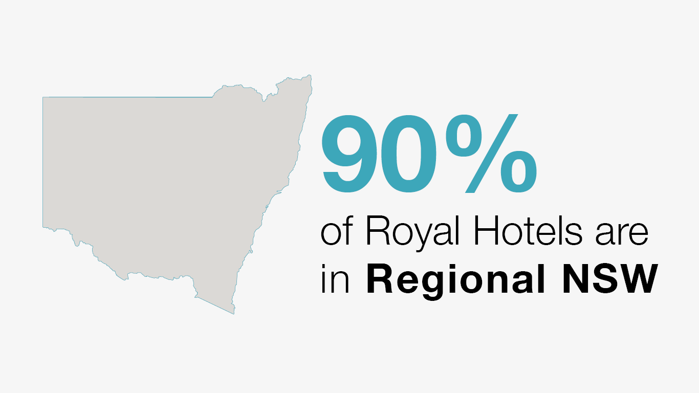 90% of Royal Hotels are in Regional NSW