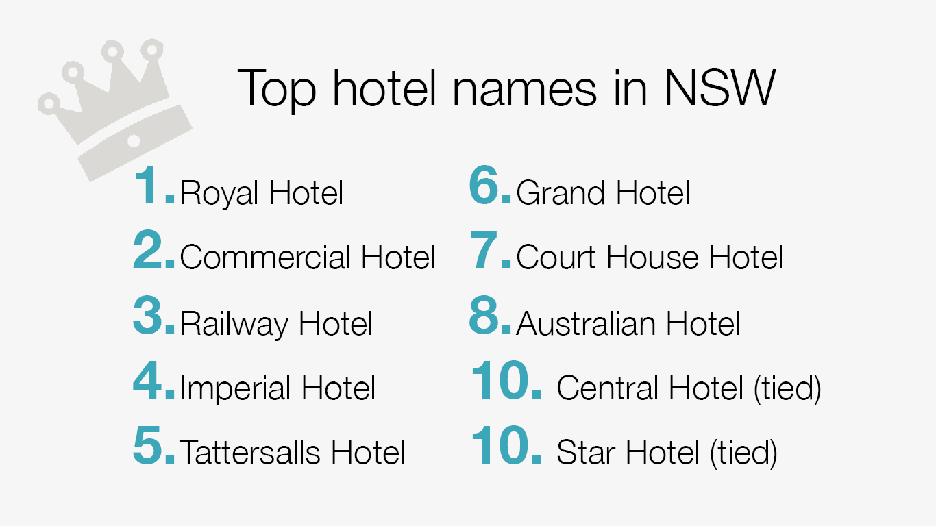 Top hotel names in NSW - 1. Royal Hotel 2. Commercial Hotel 3. Railway Hotel 4. Imperial Hotel 5. Tattersalls Hotel 6. Grand Hotel 7. Court House Hotel 8. Australian Hotel 10. Central Hotel (tied) 10. Star Hotel (tied)