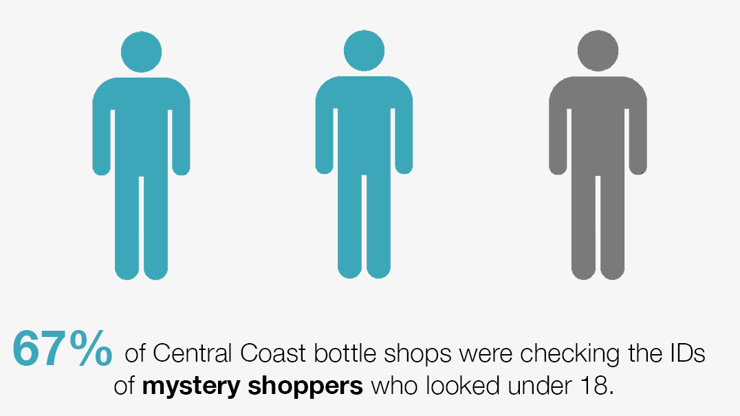 67% of bottle shops were checking the mystery shoppers' ID